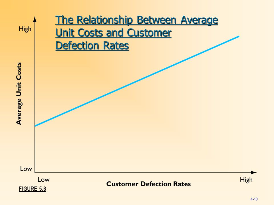 The Relationship Between Average Unit Costs and Customer Defection Rates