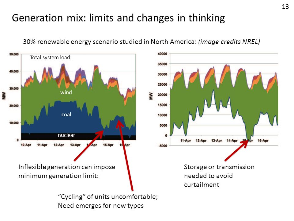 Generation mix: limits and changes in thinking