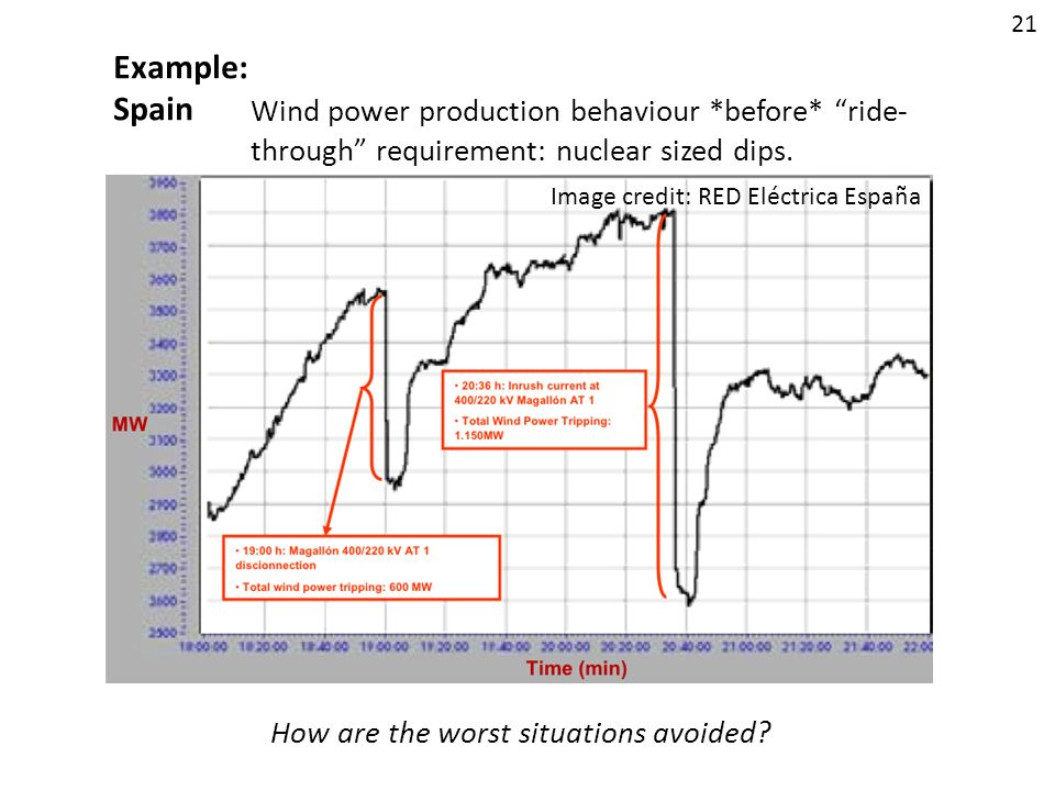 21 Example: Spain. Wind power production behaviour *before* ride-through requirement: nuclear sized dips.
