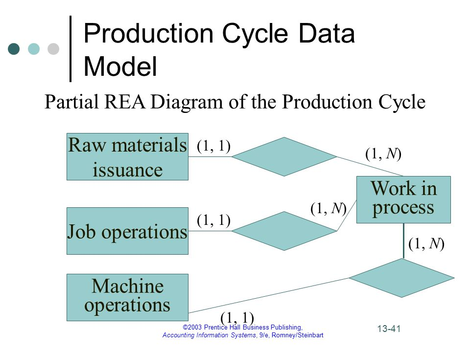 The production cycle chapter ppt video online download production cycle data model ccuart Choice Image