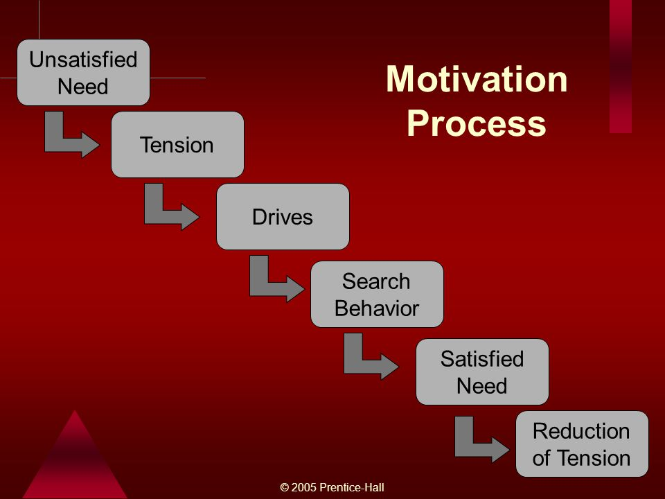 Motivation Process Unsatisfied Need Tension Drives Search Behavior