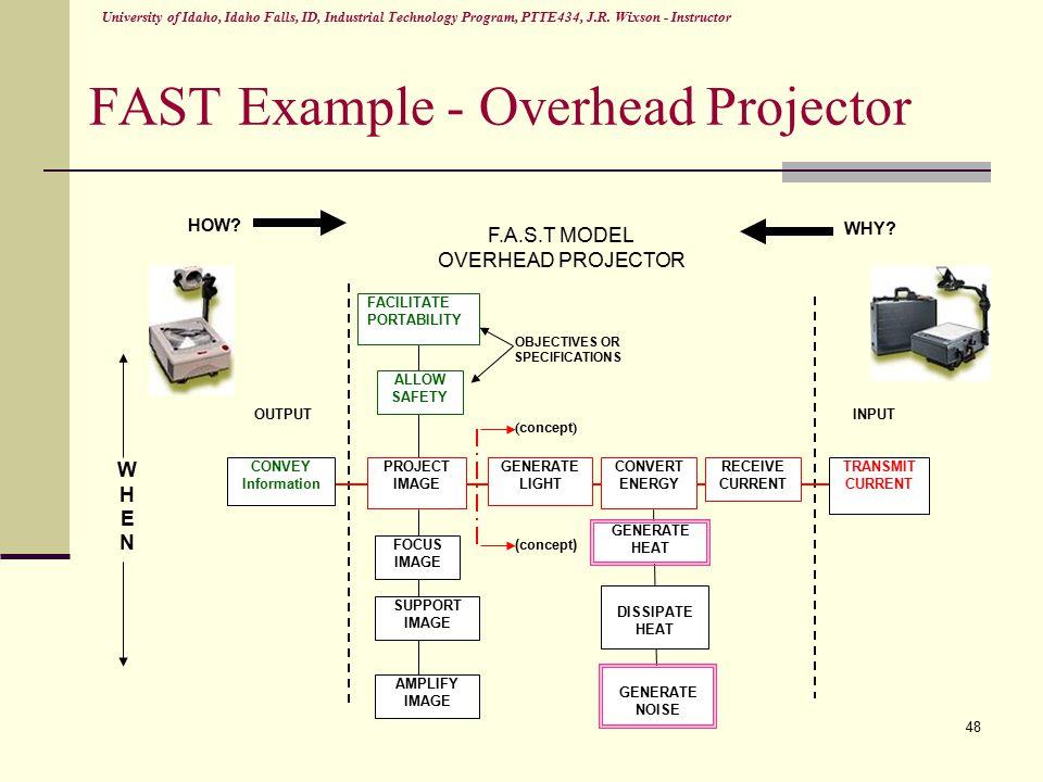 Projector Diagram Fast Diy Enthusiasts Wiring Diagrams