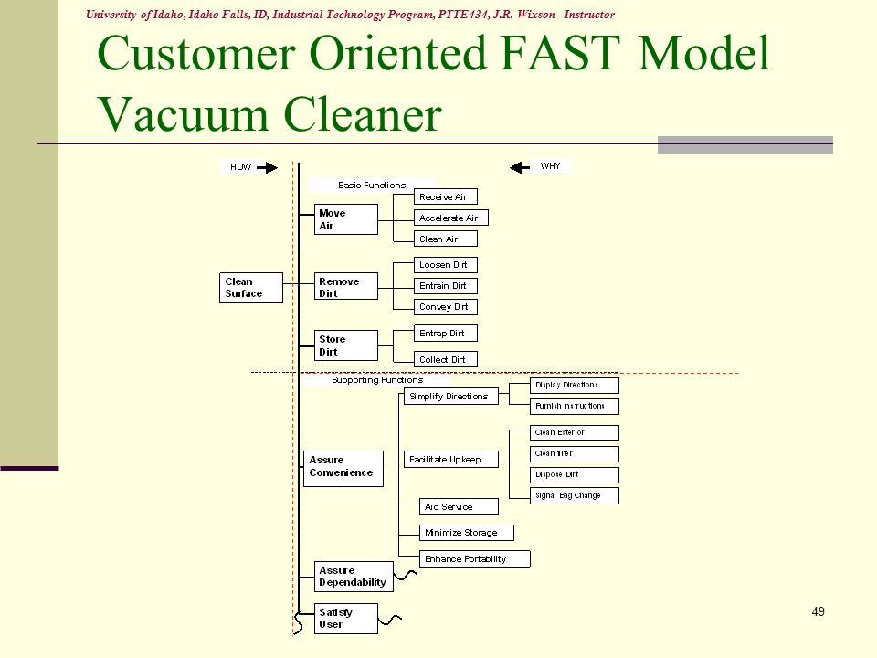Fast diagram of vacuum cleaner block and schematic diagrams value engineering the forgotten lean technique ppt download rh slideplayer com fireplace diagram fireplace diagram ccuart Gallery