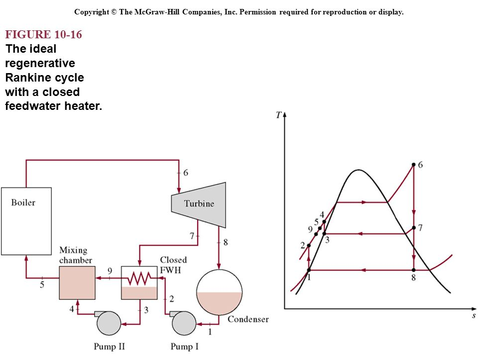 Vapor And Combined Power Cycles Ppt Video Online Download