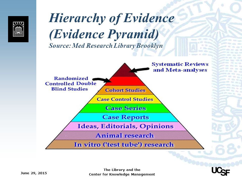 Hierarchy of Evidence (Evidence Pyramid) Source: Med Research Library Brooklyn