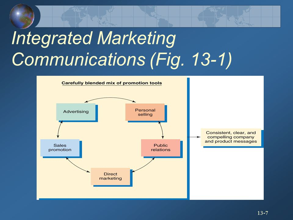 Integrated Marketing Communications (Fig. 13-1)