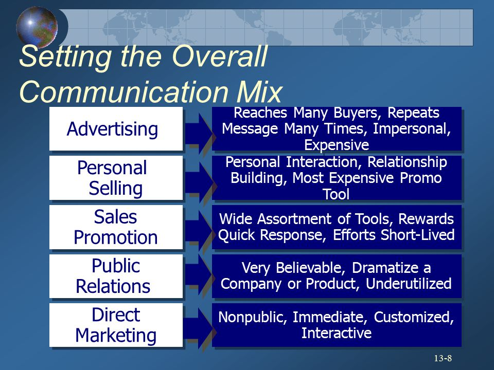 Setting the Overall Communication Mix