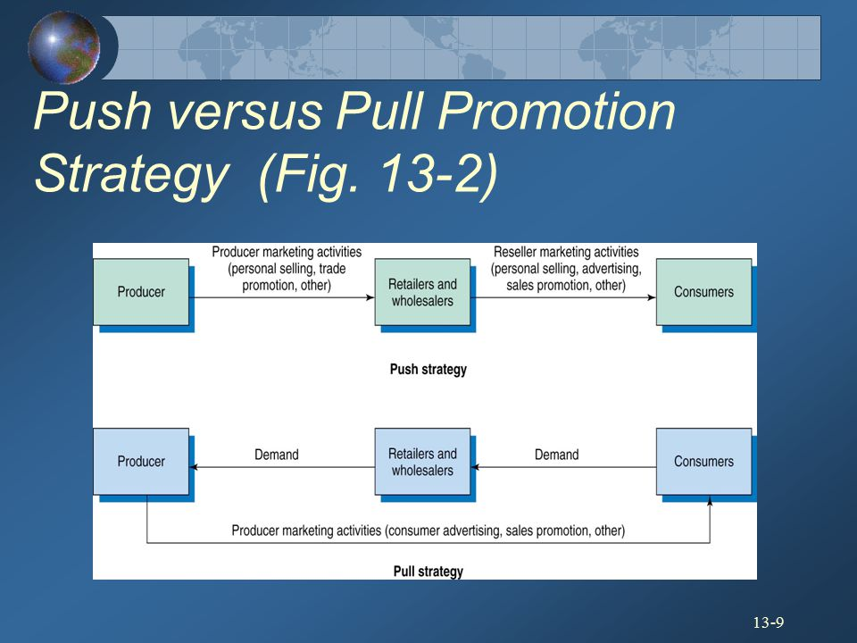 Push versus Pull Promotion Strategy (Fig. 13-2)