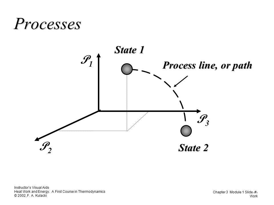 Processes Process line, or path State 1 State 2 P1 P3 P2