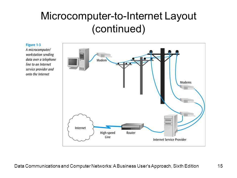 Microcomputer-to-Internet Layout (continued)