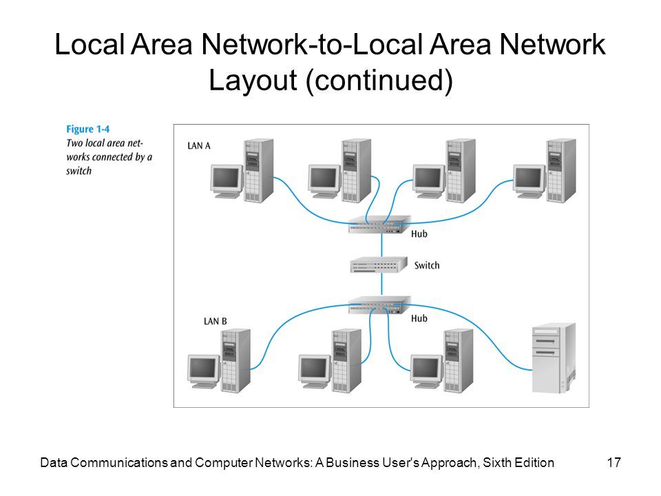Local Area Network-to-Local Area Network Layout (continued)