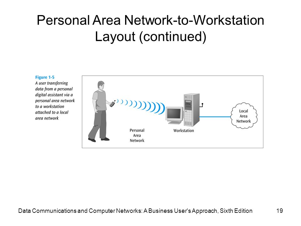 Personal Area Network-to-Workstation Layout (continued)