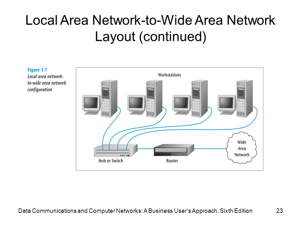 Local Area Network-to-Wide Area Network Layout (continued)