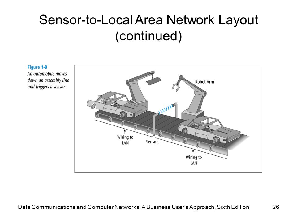 Sensor-to-Local Area Network Layout (continued)