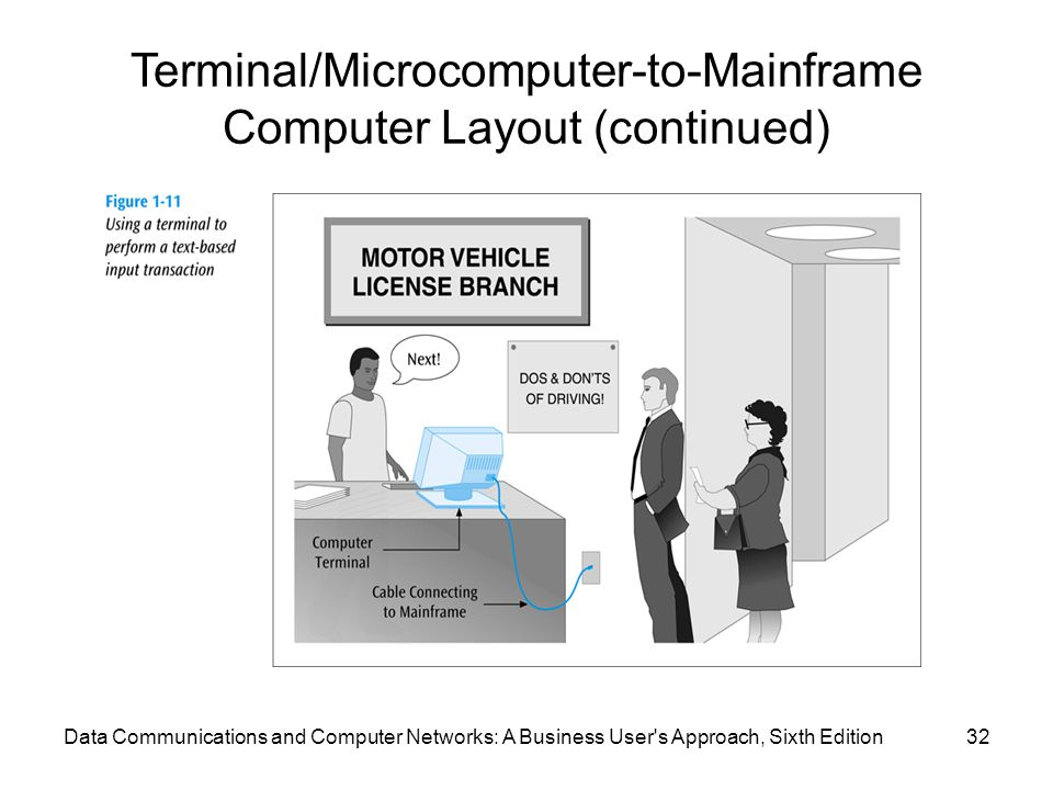 Terminal/Microcomputer-to-Mainframe Computer Layout (continued)