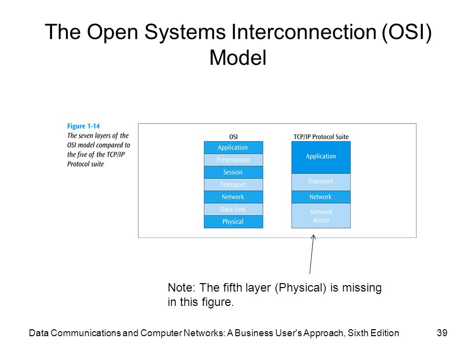 The Open Systems Interconnection (OSI) Model