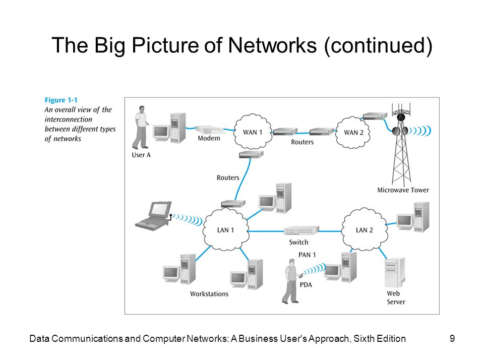 The Big Picture of Networks (continued)