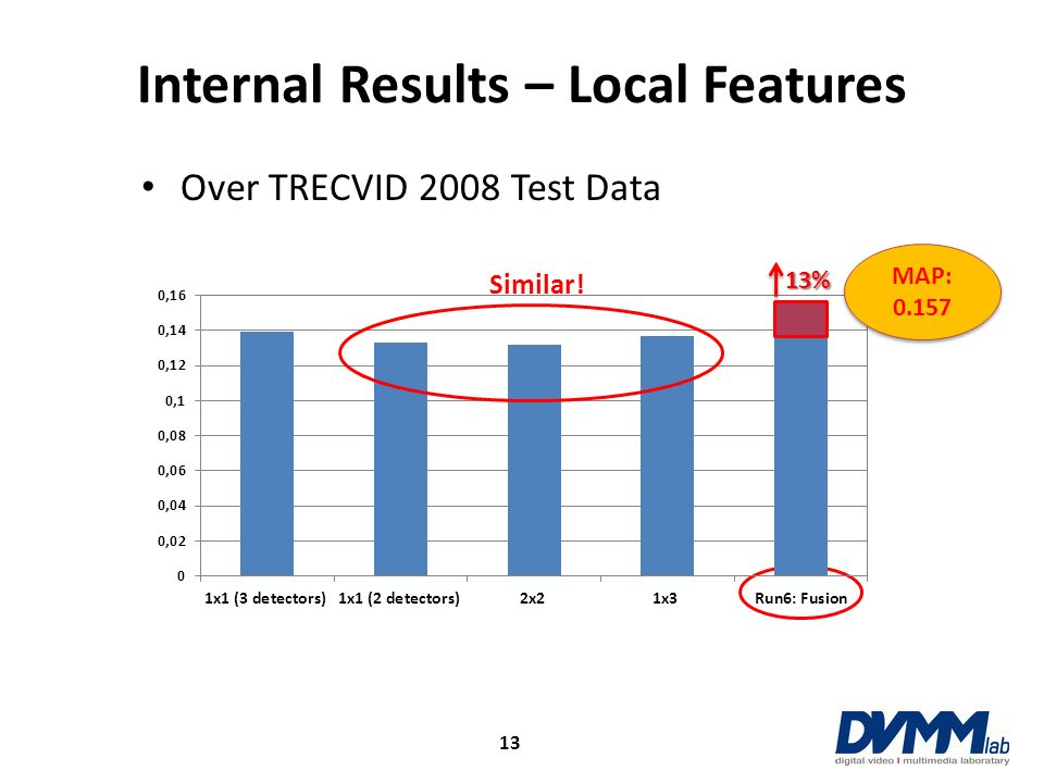 Internal Results – Local Features