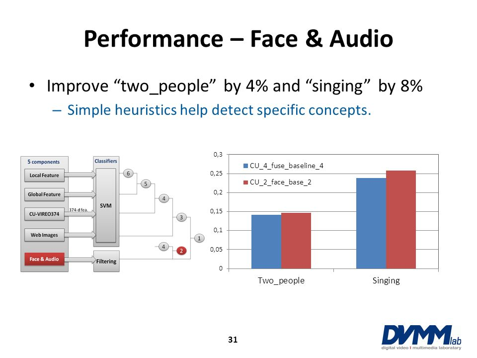 Performance – Face & Audio