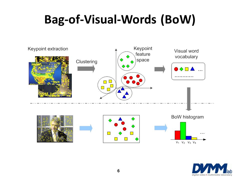 Bag-of-Visual-Words (BoW)