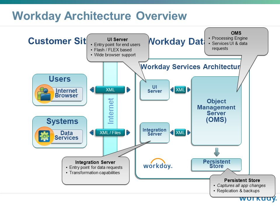 WORKDAY TECHNOLOGY Stan Swete CTO - Workday ppt video online download