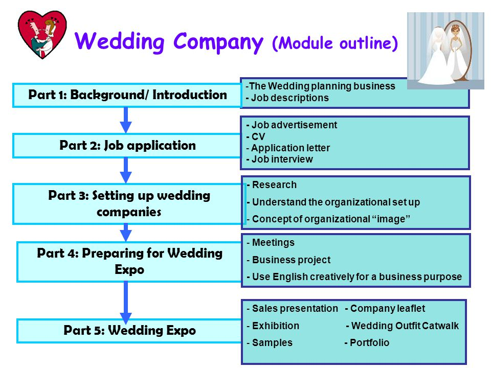 Yan chai hospital no 2 secondary school ppt video online download 9 wedding spiritdancerdesigns Choice Image