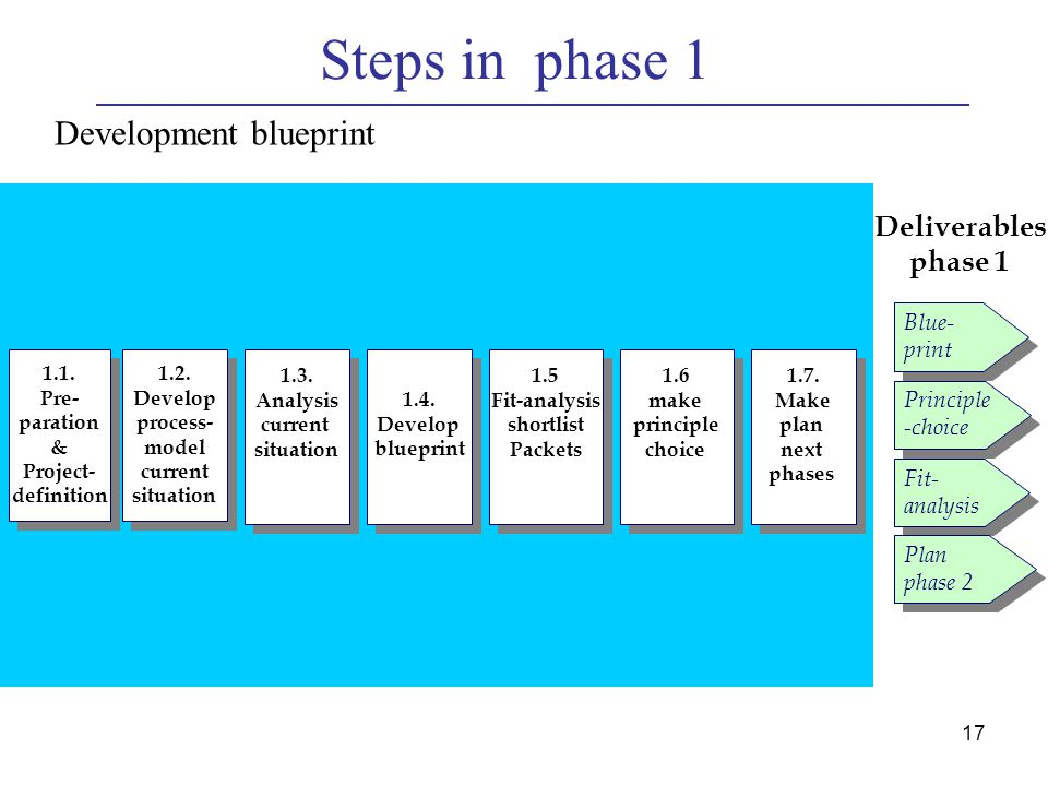 Rd sdm 1 software project management project scheduling and steps in phase 1 development blueprint deliverables phase 1 blue malvernweather Image collections