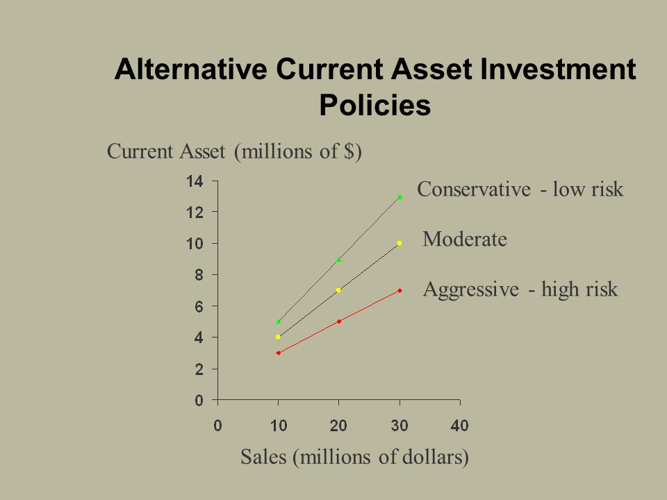 Alternative Current Asset Investment Policies