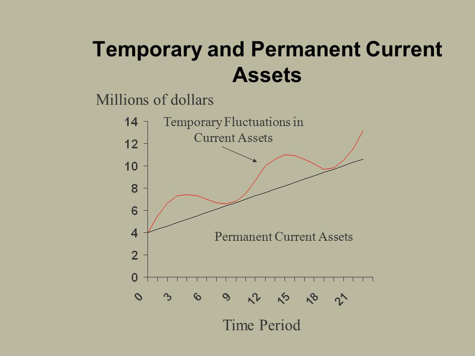 Temporary and Permanent Current Assets
