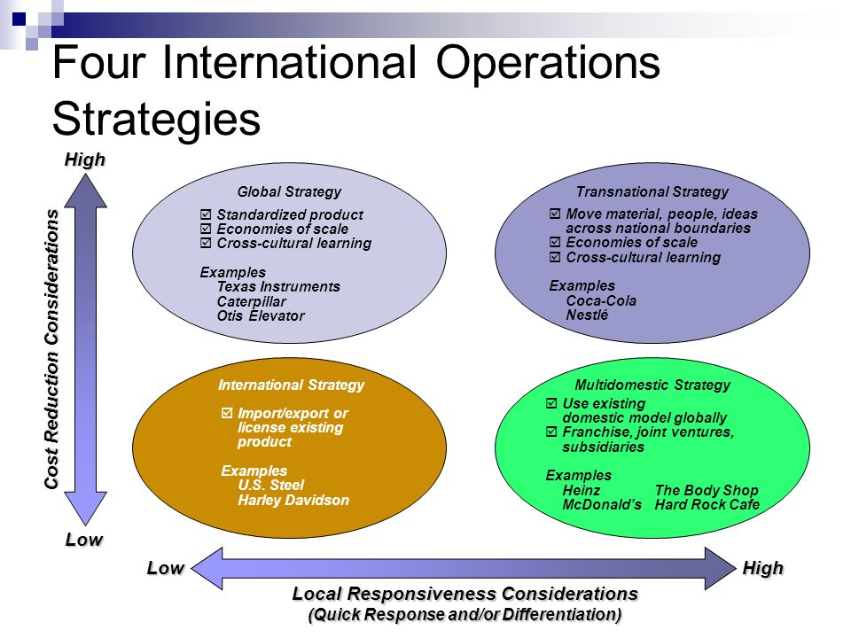 Operations Strategy in a Global Environment - ppt video