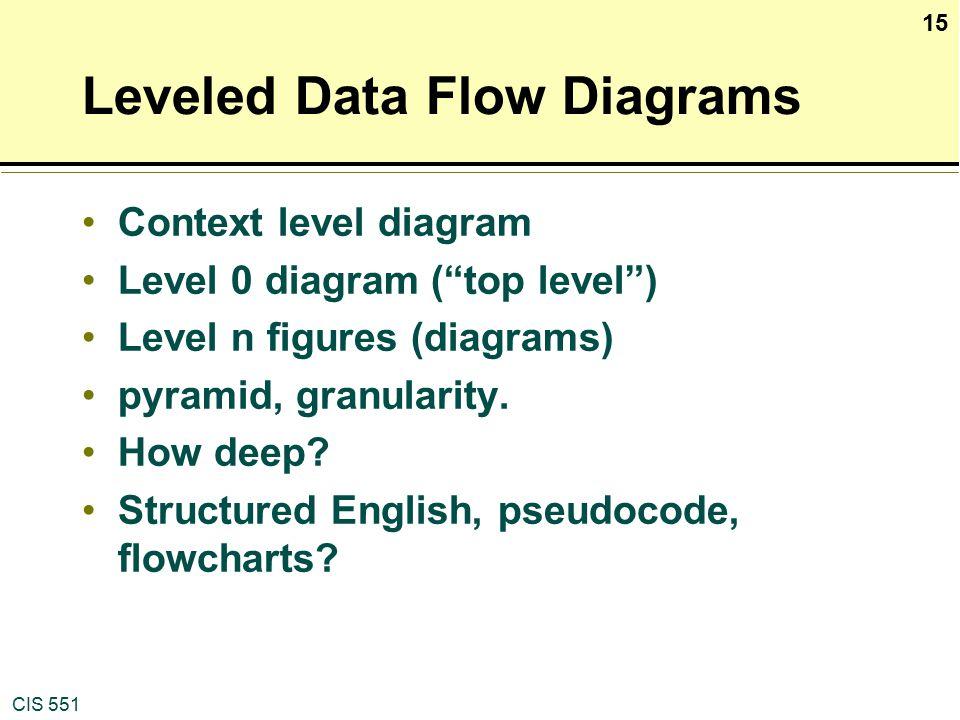 Data Flow Diagrams Class Ppt Video Online Download