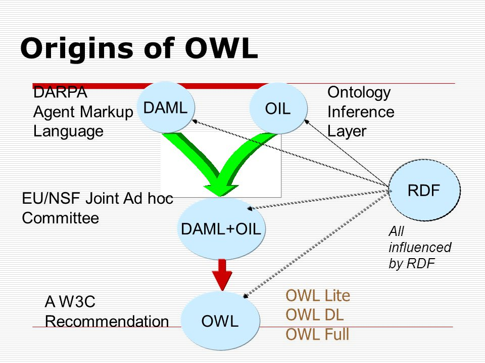 Origins of OWL DARPA Agent Markup Language DAML