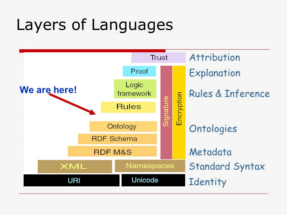 Layers of Languages Attribution Explanation We are here!