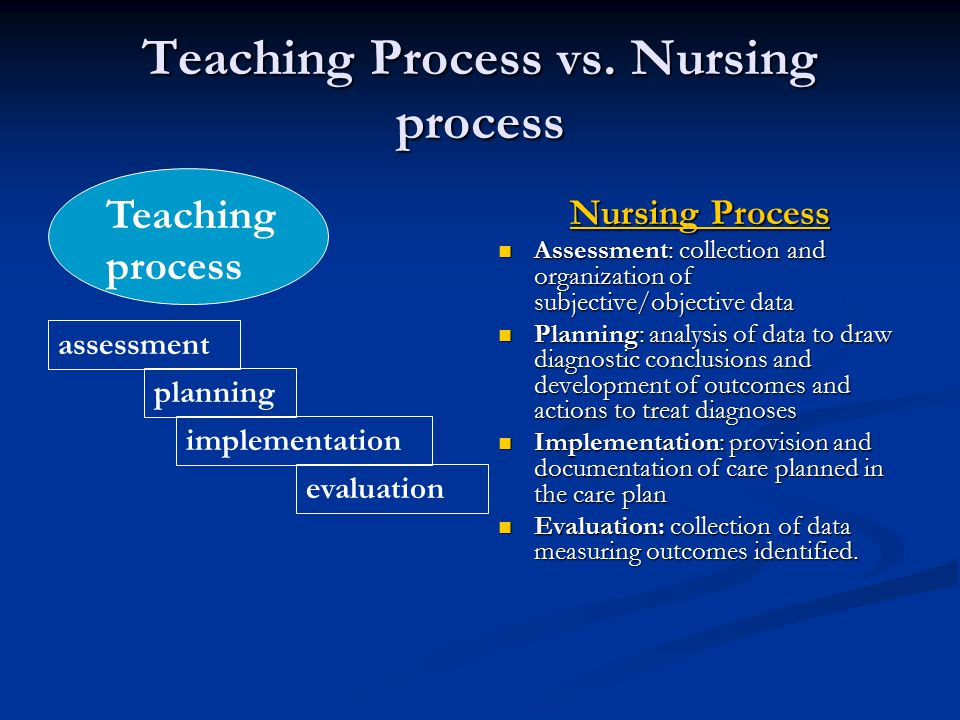 teaching research paper process The purpose of this study was to research the influences of professional learning communities (plc) as perceived by new jersey state certified educators in three specific areas: content, process, and context of the reform's implementation.