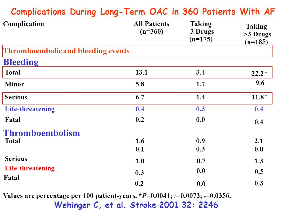 Bleeding Thromboembolism