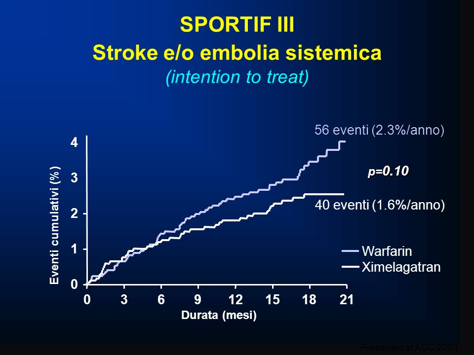 SPORTIF III Stroke e/o embolia sistemica (intention to treat)
