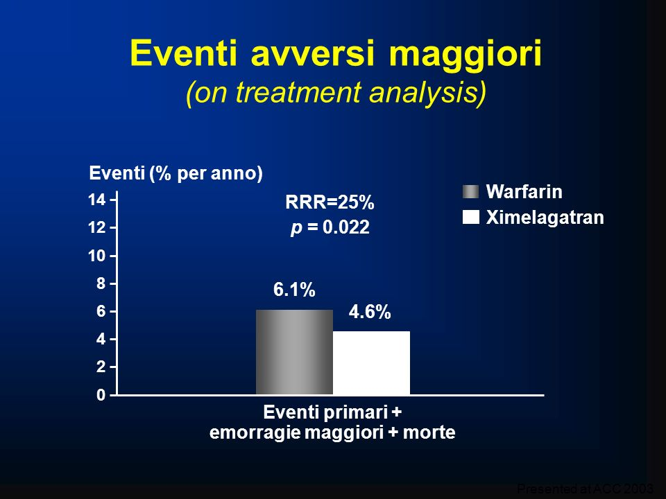 Eventi avversi maggiori (on treatment analysis)