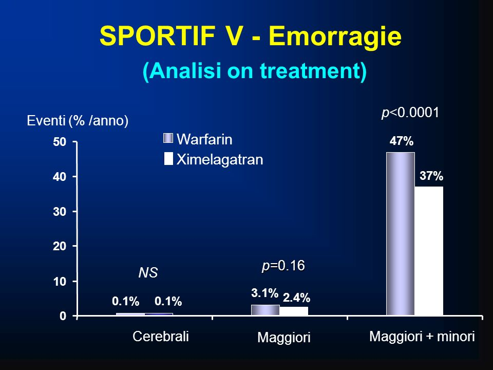SPORTIF V - Emorragie (Analisi on treatment)