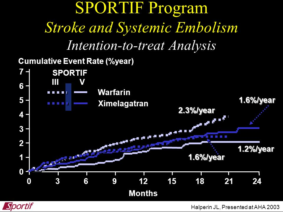 SPORTIF Program Stroke and Systemic Embolism Intention-to-treat Analysis