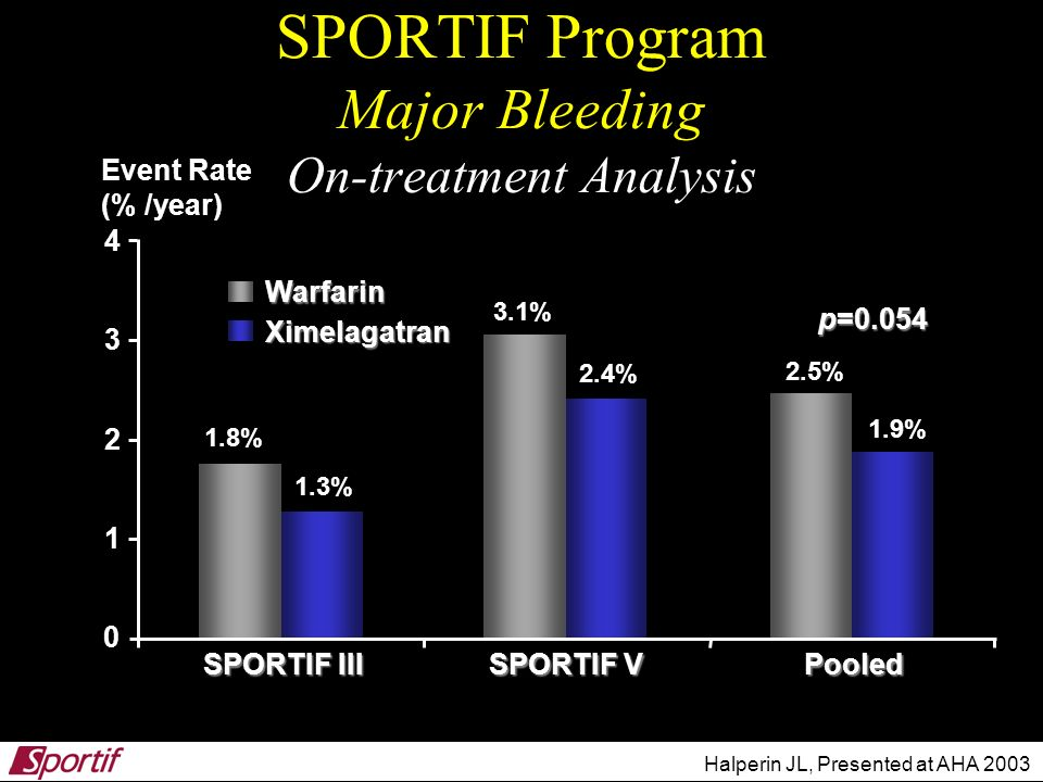 SPORTIF Program Major Bleeding On-treatment Analysis