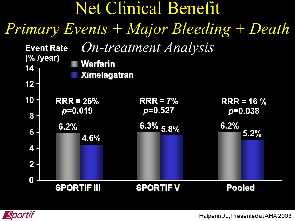 Net Clinical Benefit Primary Events + Major Bleeding + Death On-treatment Analysis