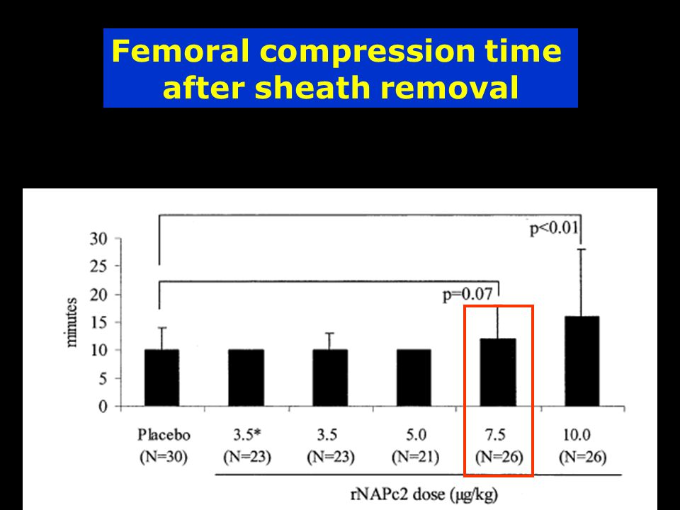 Femoral compression time