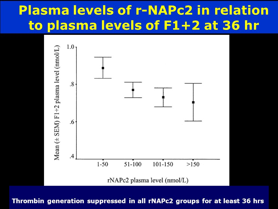 Plasma levels of r-NAPc2 in relation to plasma levels of F1+2 at 36 hr