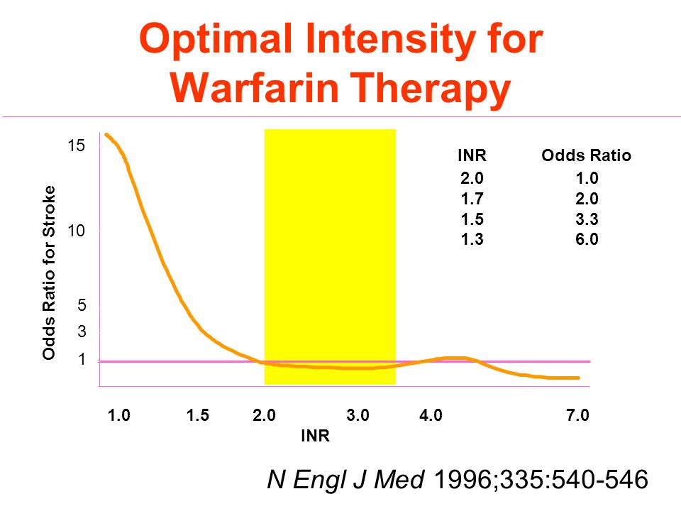Optimal Intensity for Warfarin Therapy