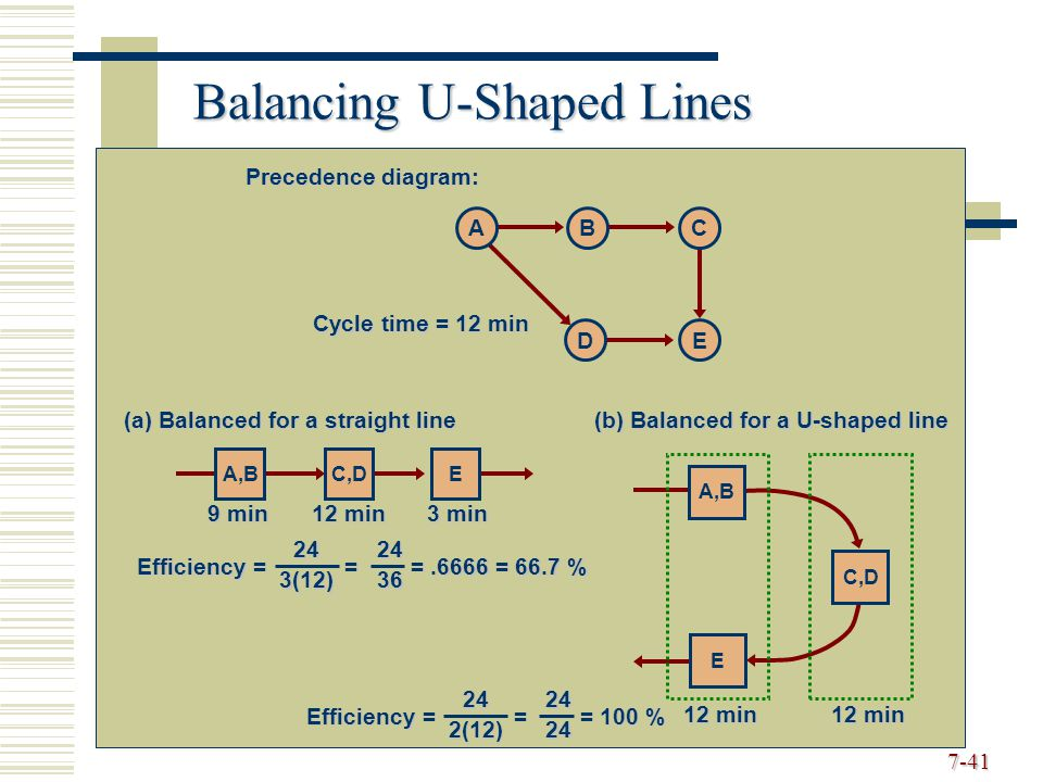 Roberta russell bernard w taylor iii ppt video online download 41 balancing u shaped lines precedence diagram ccuart Images