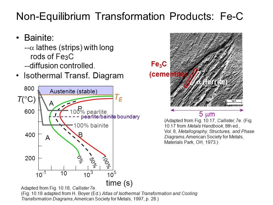 Non Equilibrium+Transformation+Products%3A+Fe C chapter 10 phase transformations adding time to phase diagrams