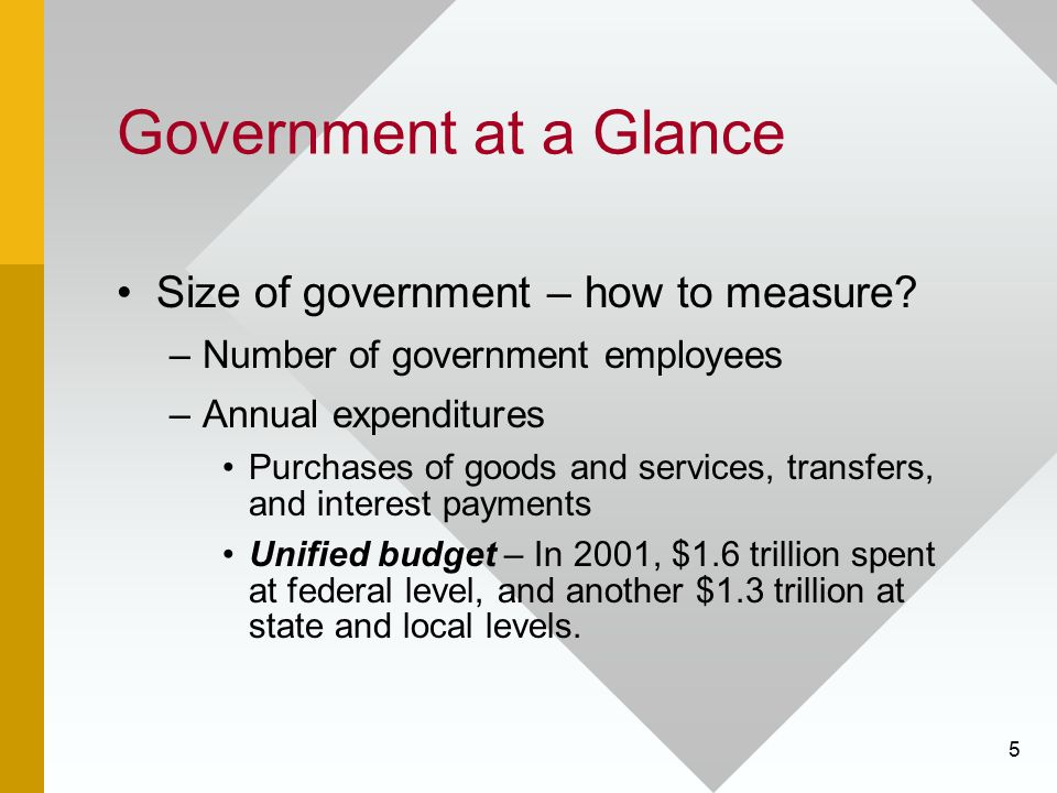 Government at a Glance Size of government – how to measure