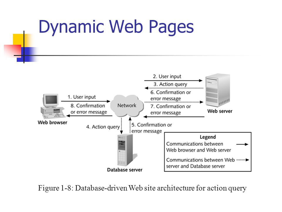 Dynamic Web Pages Figure 1-8: Database-driven Web site architecture for action query