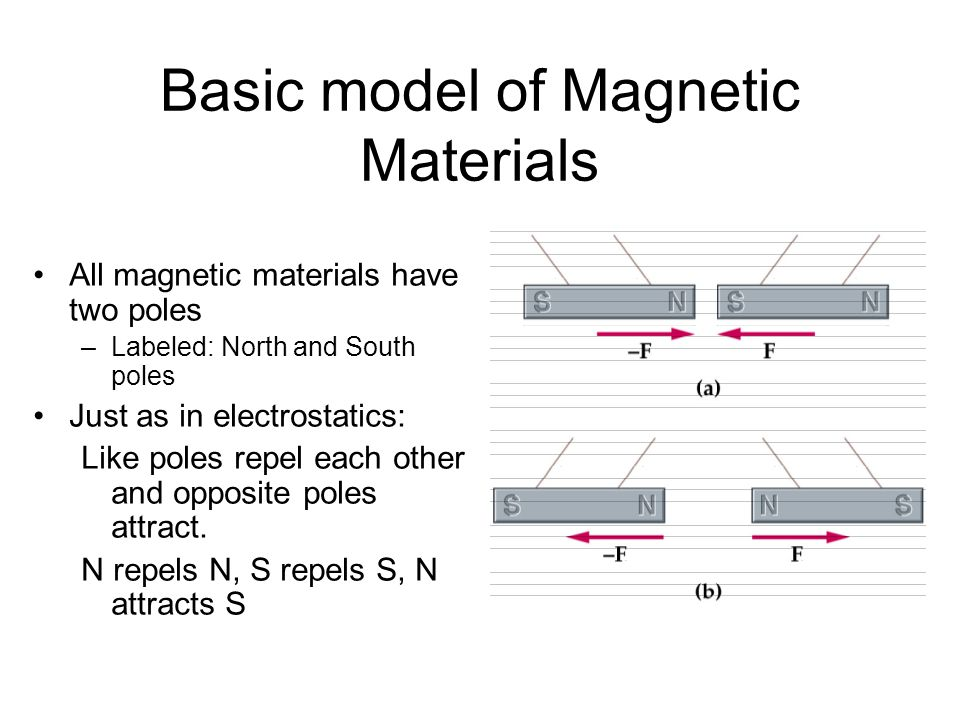 Basic model of Magnetic Materials