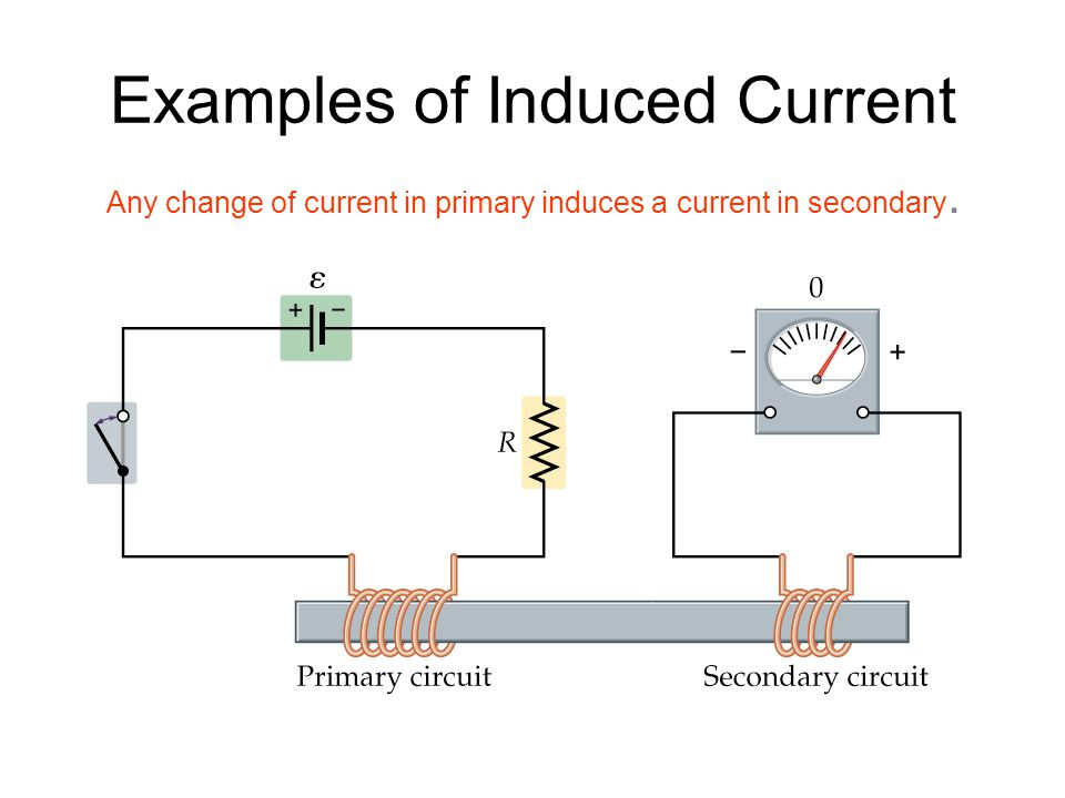 Examples of Induced Current